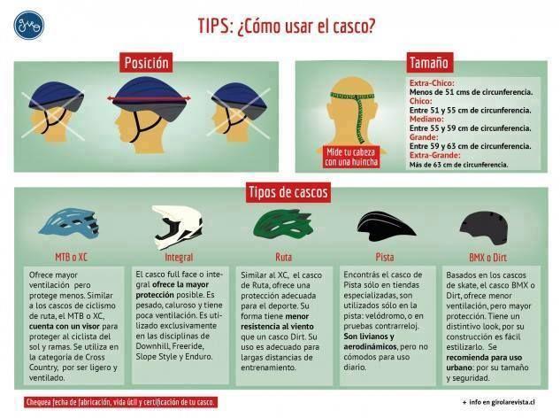 como usar el casco, tallas de casco y tipos.